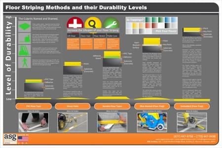 Floor Striping Methods Graphic