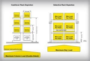 Rack Capacity Depictions